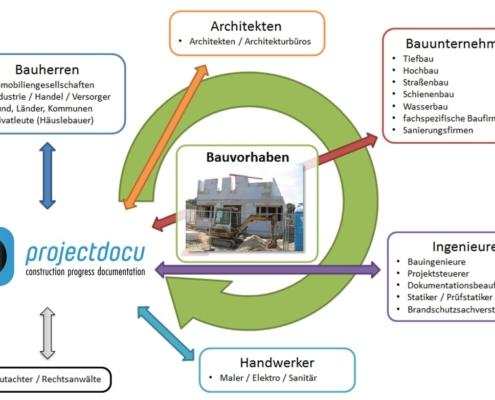 Zielgruppen für die Baudokumentation
